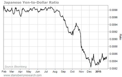 Yen Dollar from the Crux