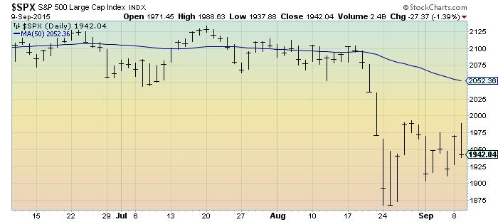 S&P500 3 months
