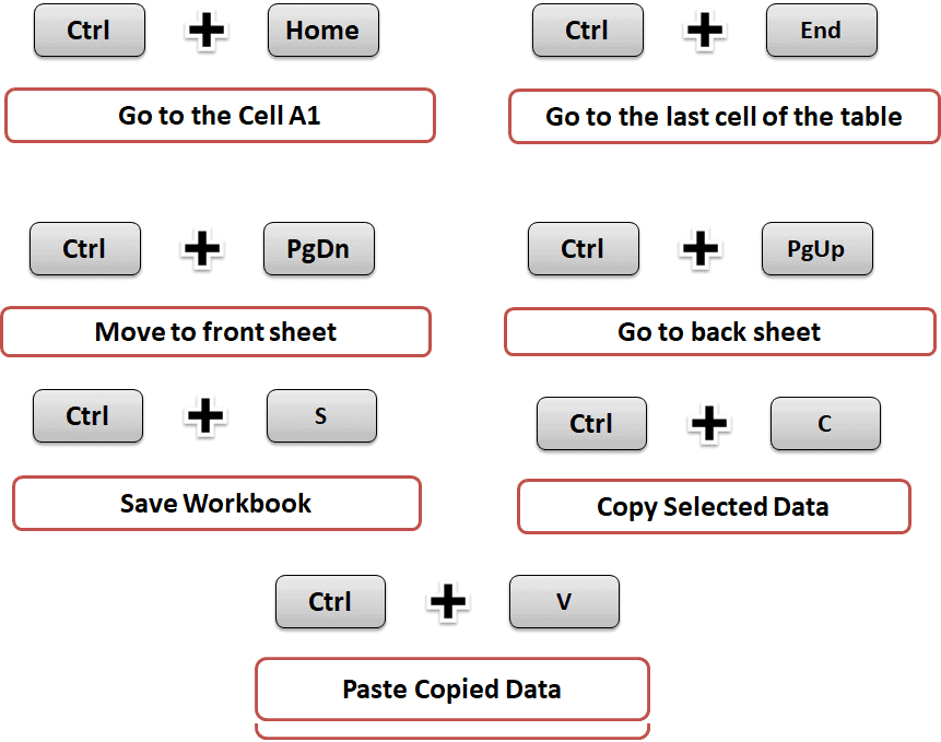 30 Excel shortcut keys that make Excel user friendly