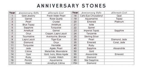 Wedding Anniversary Gift Chart Anniversary Presents