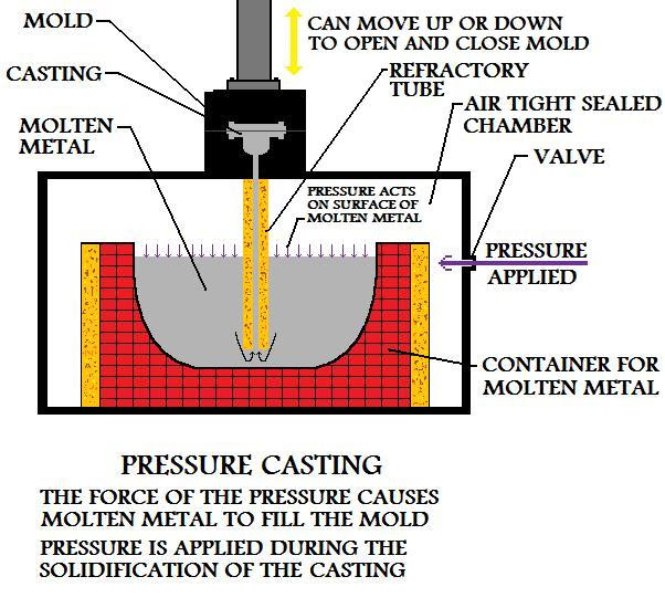 Pressure  Applied During Solidification