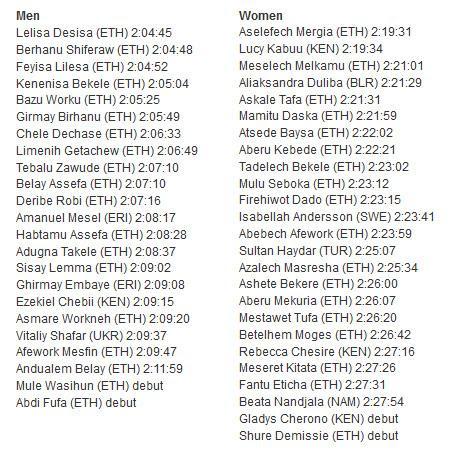 Dubai Marathon 2015 Start Lists