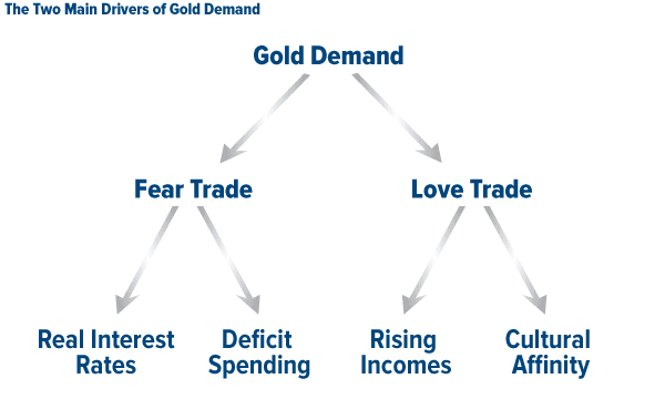the two main drivers of gold demand