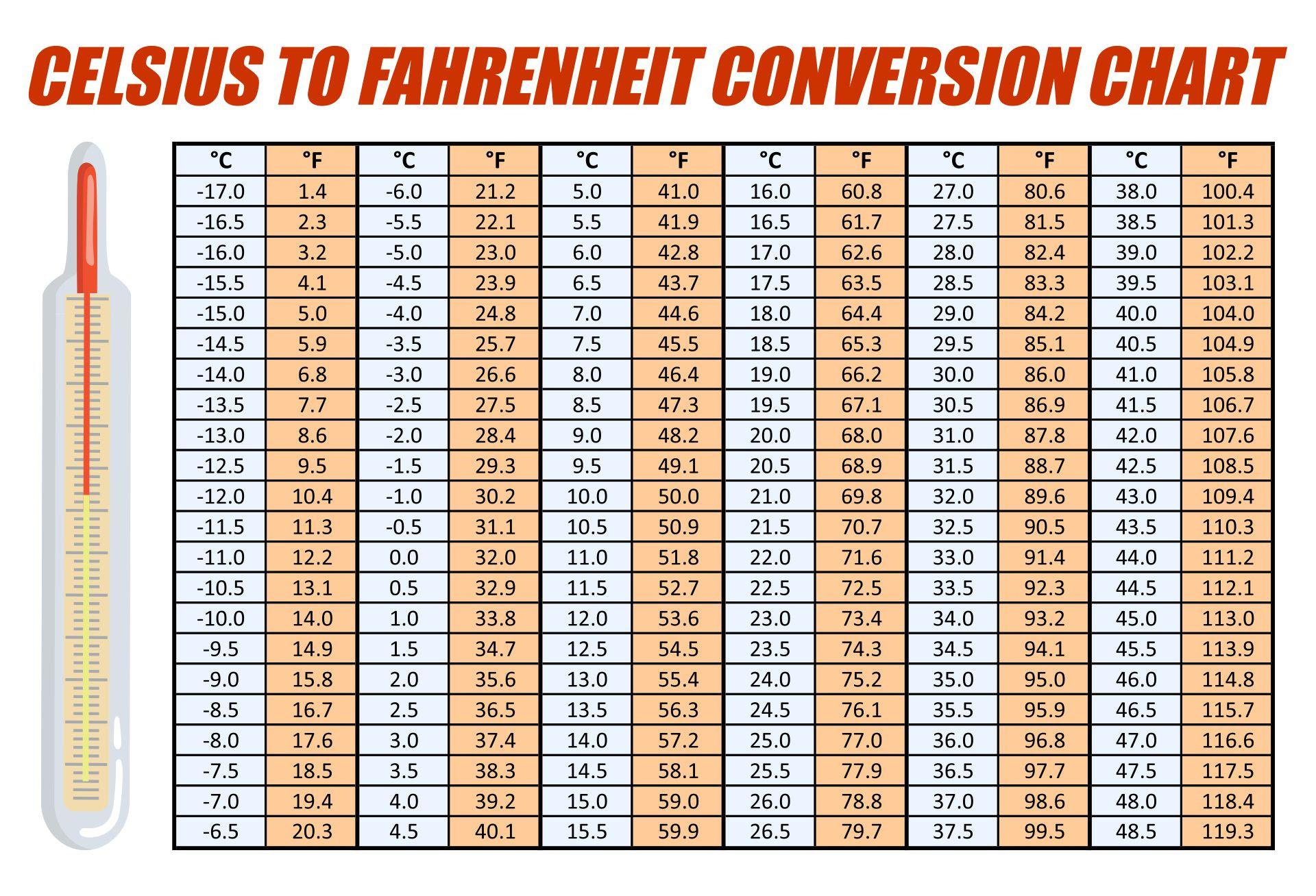 Printable Fahrenheit To Celsius Conversion Chart Temperature Table