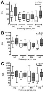 Thumbnail of Liver test results for 26 patients at diagnosis of hepatitis E and at months 1, 3, and 6, Toulouse, France, 2003–2014. A) Aspartate aminotransferase ST; B) alanine aminotransferase; C) Gamma-glutamyl transferase.
