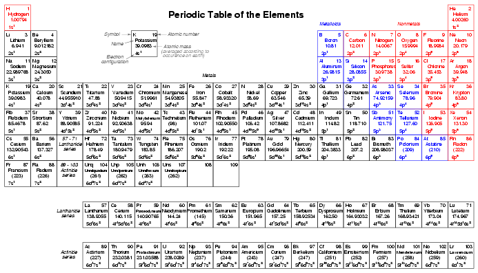 Nastiik charges periodic table of elements with names charges periodic table of elements with names urtaz Image collections
