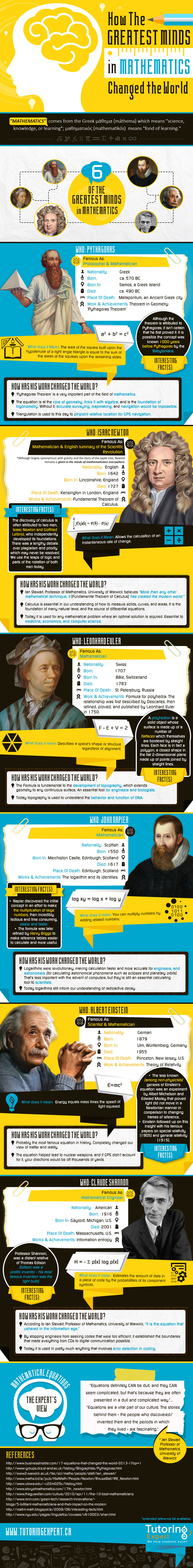 Infographic: How The Greatest Minds in Mathematics Changed the World