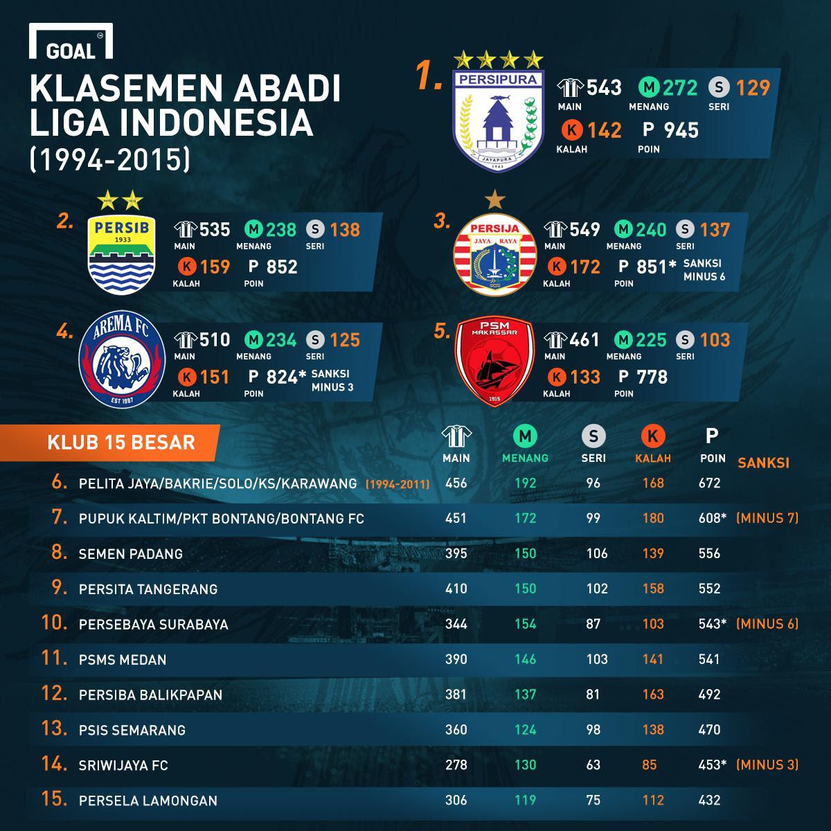 GoalPedia: Klasemen Abadi Liga Indonesia | Goal.com