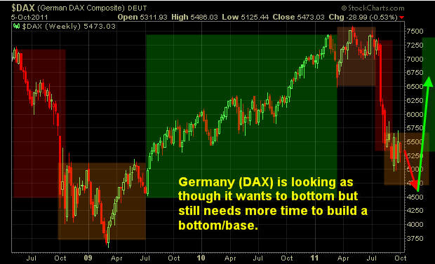 Dax ETF Trading Newsletter