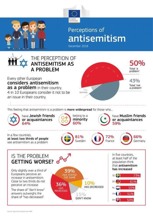 Anti-semitismo preocupa metade dos europeus