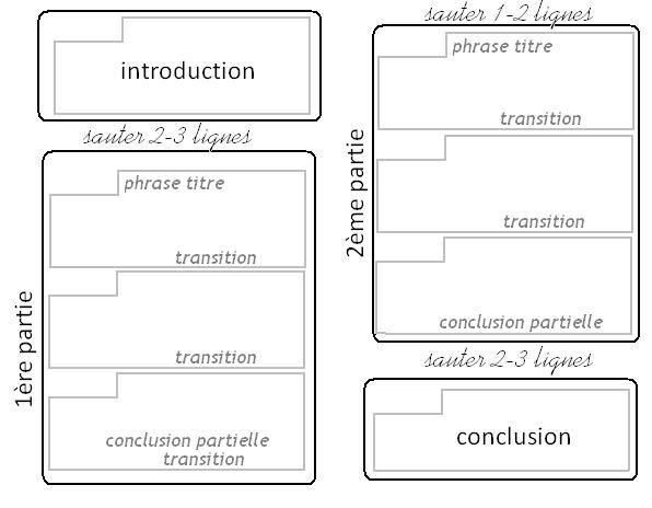 Online database of dissertations