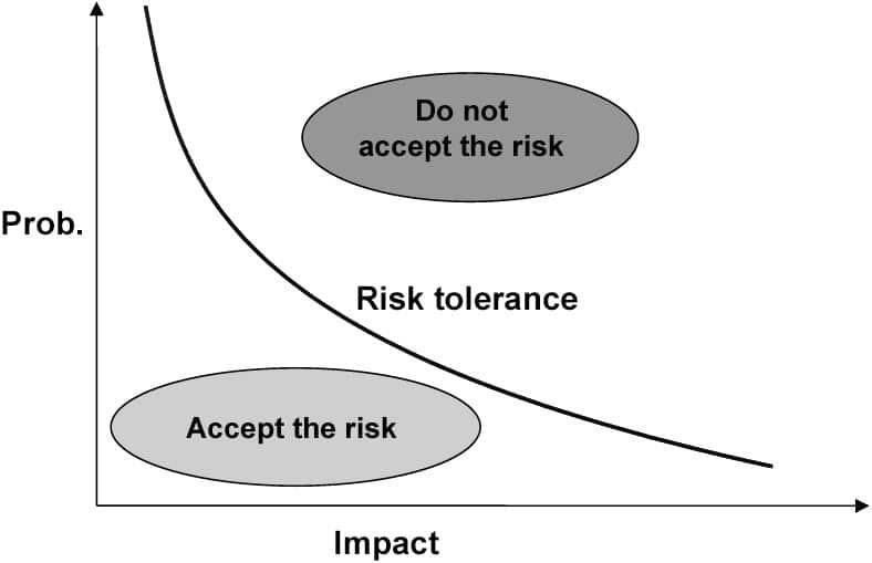 risk-tolerance-11