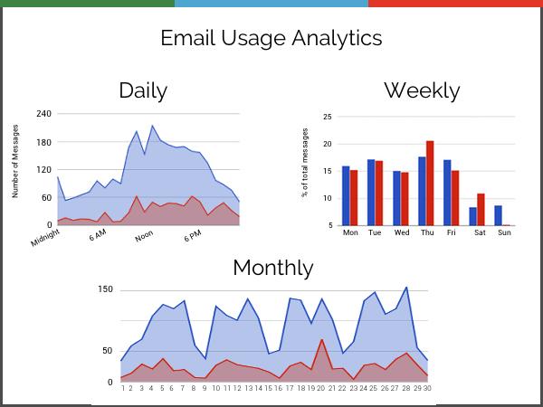 Analytics & Stats