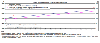 Capacity and Storage Volume of the Concentrated Saltwater Tank