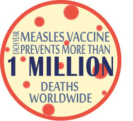 Each year measles vaccine prevents more than 1 million deaths worldwide.