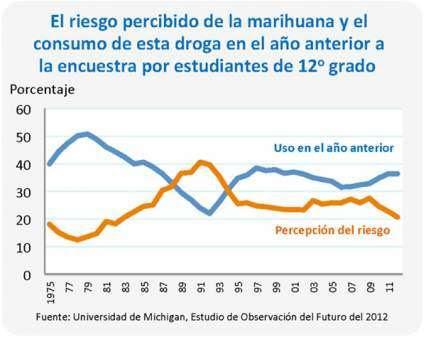 El riesgo percibido de la marihuana y el consumo de esta droga en el año anterior a la encuestra por estudiantes de 12o grado