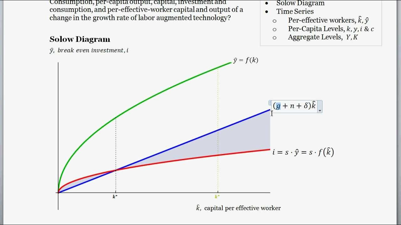 Application of Solow Swan Model - Effect of an Increase in ...