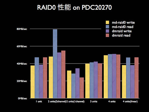 blog20060921-RAID0-PDC20270