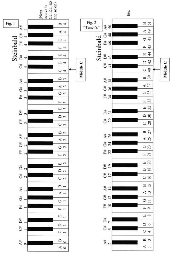 the temptation news  piano keys labeled