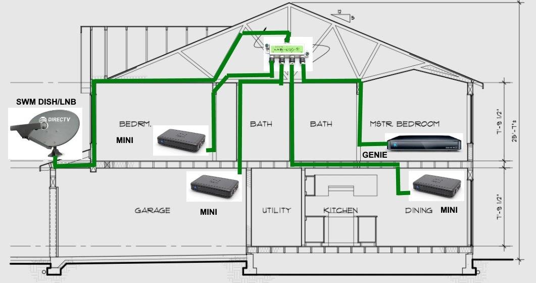35 Direct Tv Swm Box Diagram