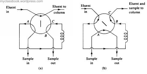 Sampling loop method