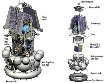 The final architecture of the Phobos-Grunt spacecraft and its major components as of 2011. Credit: IKI. Via russianspaceweb.com