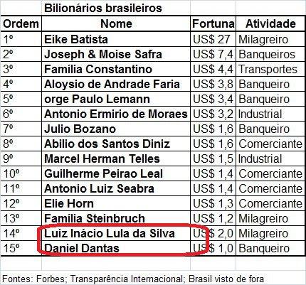 Lista falsa mostra Lula entre os mais ricos!