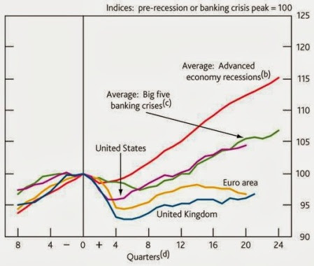GDP and recesions