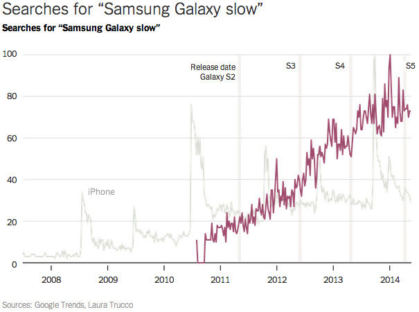 http://static.iphoneitalia.com/wp-content/uploads/2014/07/samsung-galaxy-slow-google-trends-nyt-2.jpg