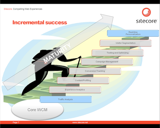 Sitecore's model for incremental success in content personalization