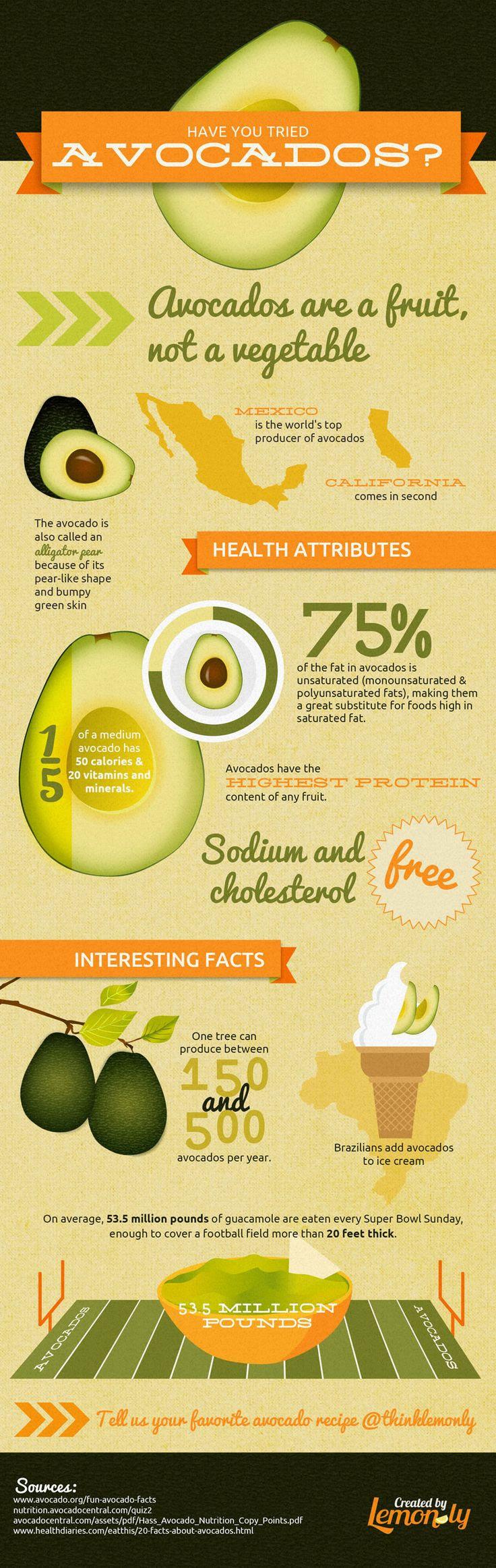 The Health Benefits of Avocado