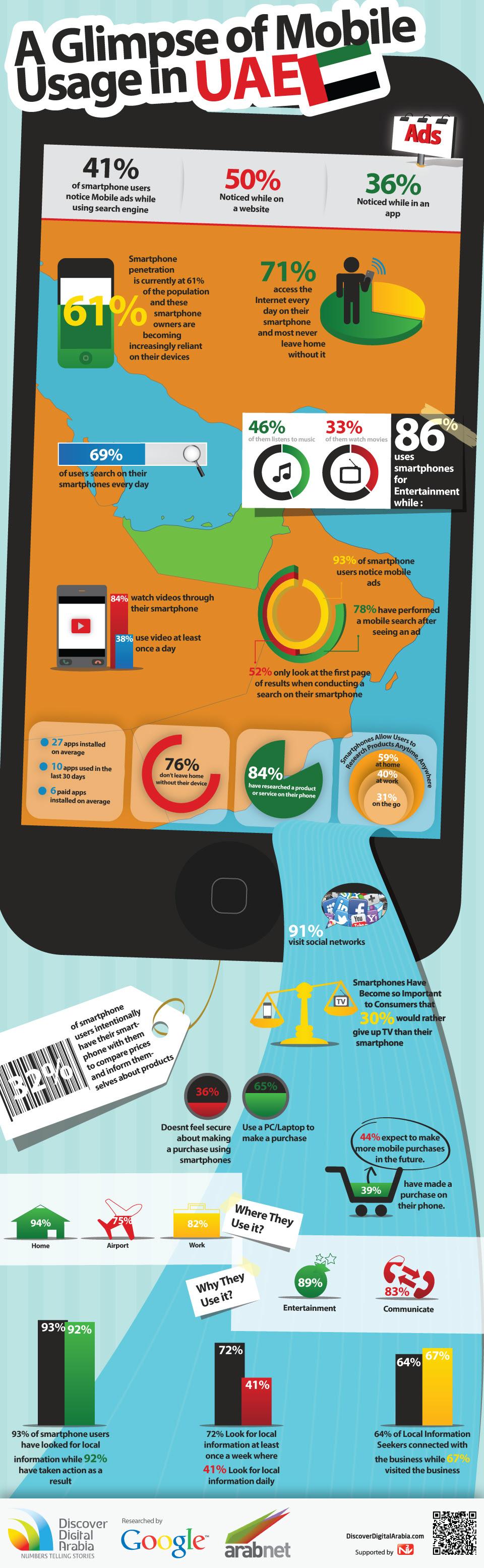 MobileUAE انفوجرافيك: انتشار الهواتف الذكية في الامارات والسعودية [احصائيات]