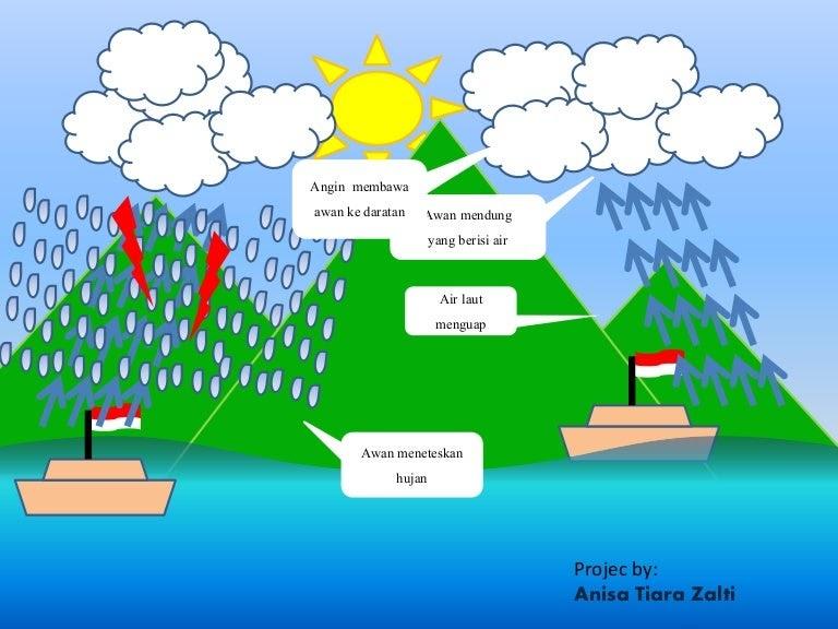 Terpopuler 30 Awan Hujan Gambar Hujan Kartun - Gambar Kitan