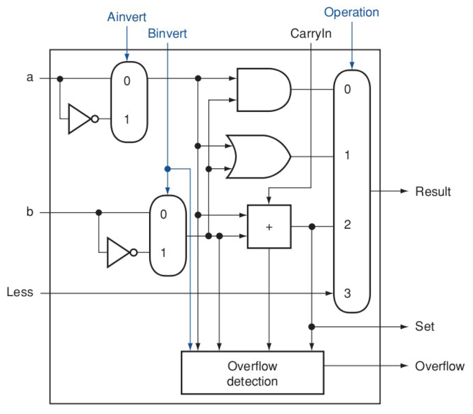 1 Bit Alu Logic Diagram Dual Battery Wiring Diagram For Dually For Wiring Diagram Schematics