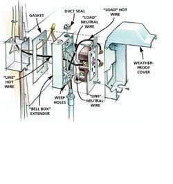 Excellent Home Electrical Wiring House Planwikipedia Free Encyclopedia Wiring Digital Resources Bioskbiperorg