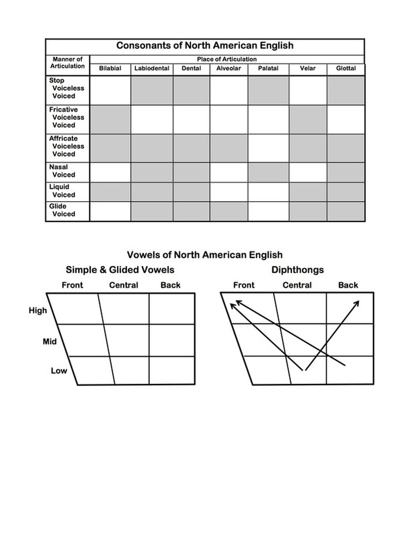 Consonant Chart Ipa English Letter