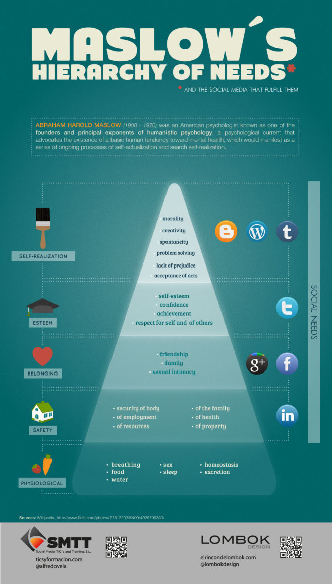 Maslow Hierarchy of Needs and Social Media