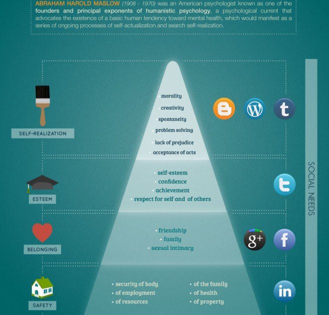social learning theory and maslows hierarchy of needs The student is expected to: (d) describe principles and theories that impact   maslow - hierarchy of needs, interesting to see it applied to social media as well.
