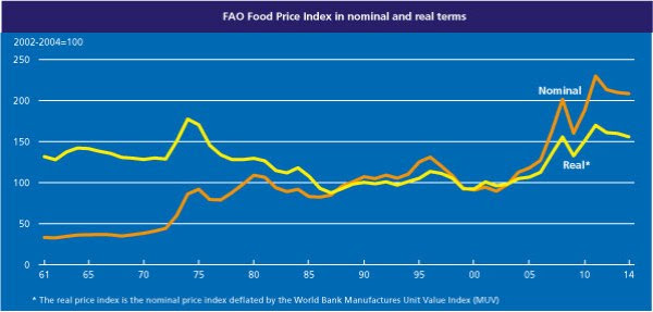 FAO index August 2014