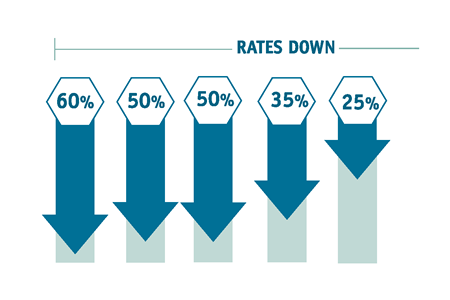Solutions Initiative anticipated percent reduction rate image