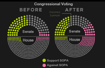 Infographic of Congressional Voting