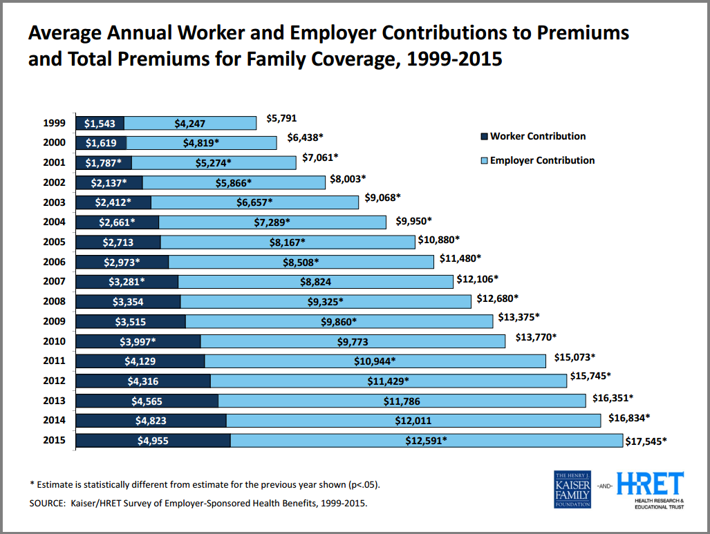 Employer Health Insurance: Premium Costs, Deductibles, and ...