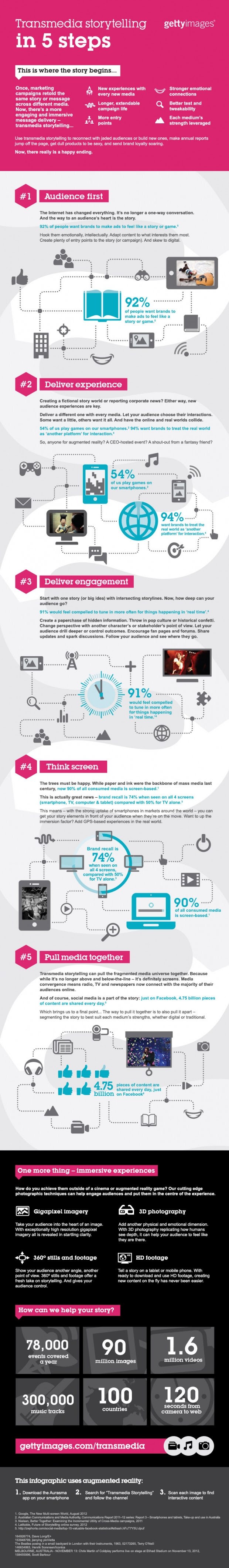 transmedia-infographic