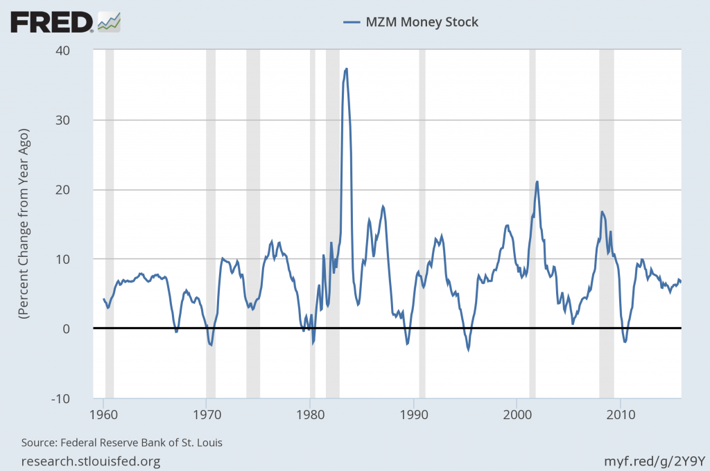 MZM money supply percent change from year ago