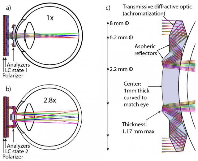 How the telescopic contact lens works