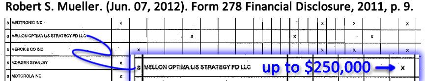 Robert S. Mueller Mellon Optima L/S/ US Strategy Fund LLC, Jun. 07, 2012