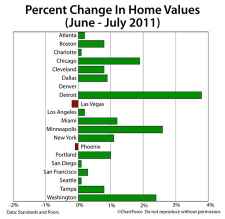 Case-Shiller monthly change (June - July 2011)