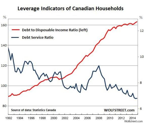 debt service ratio canada