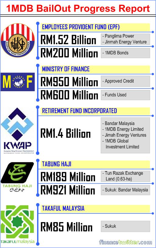 1MDB - Bail Out Progress Report - EPF, KWAP, Finance Ministry, Tabung Haji, Takaful