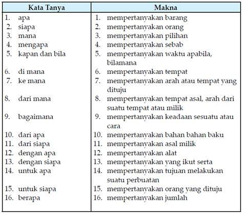 mengenal kalimat tanya selamatkan bahasa indonesia